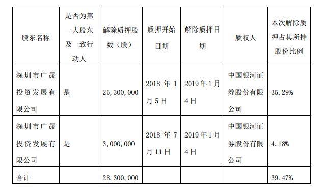 佛山控股股东一致行动人深圳广晟投资解除2830万股份质押新民